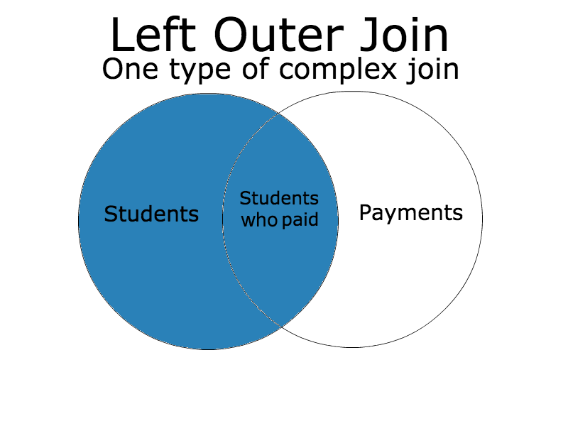 Sql Left Outer Join Venn Diagram Complete Wiring Diagrams